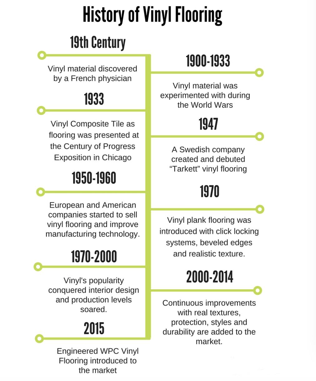 vinyl history